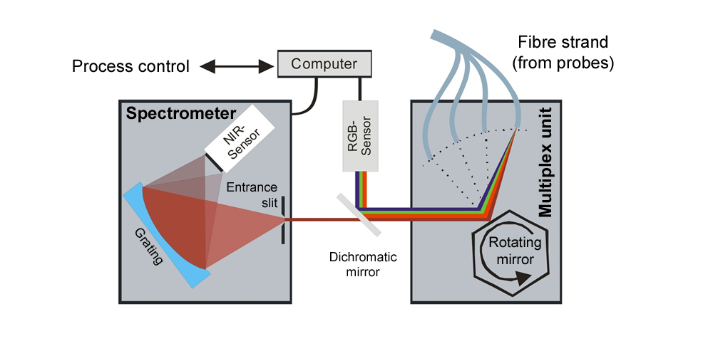 Illustration and principle of a NIR-line spectrometer